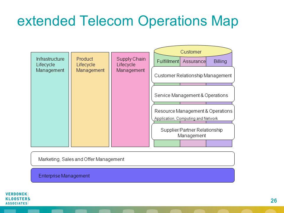 26 extended Telecom Operations Map Customer FulfillmentAssuranceBilling Customer Relationship Management Supplier/Partner Relationship Management Reso