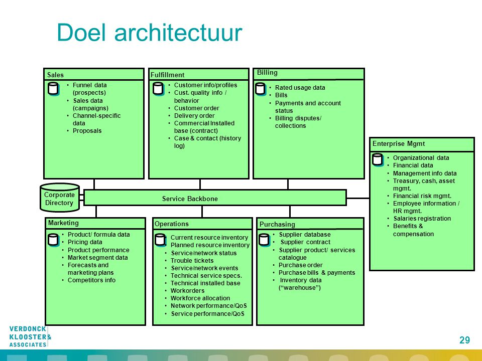 29 Doel architectuur Fulfillment Marketing Product/ formula data Pricing data Product performance Market segment data Forecasts and marketing plans Co