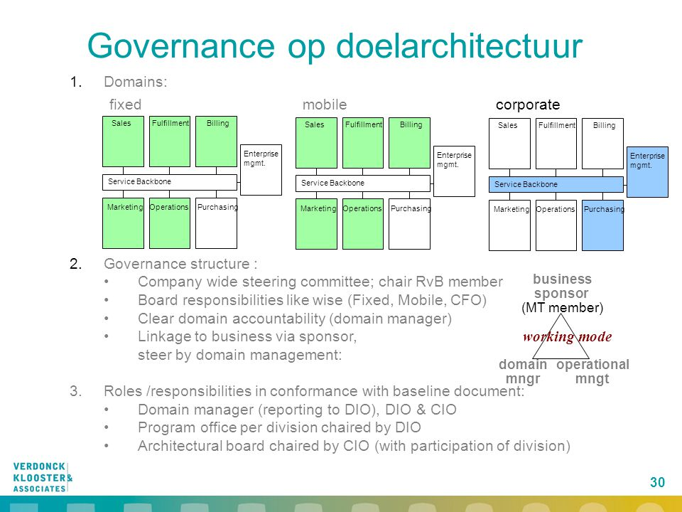 30 Governance op doelarchitectuur 1. Domains: 2. Governance structure : Company wide steering committee; chair RvB member Board responsibilities like