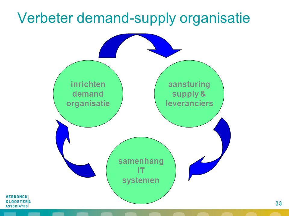 33 Verbeter demand-supply organisatie samenhang IT systemen inrichten demand organisatie aansturing supply & leveranciers