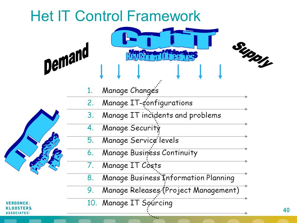 40 Het IT Control Framework 1.Manage Changes 2.Manage IT-configurations 3.Manage IT incidents and problems 4.Manage Security 5.Manage Service levels 6