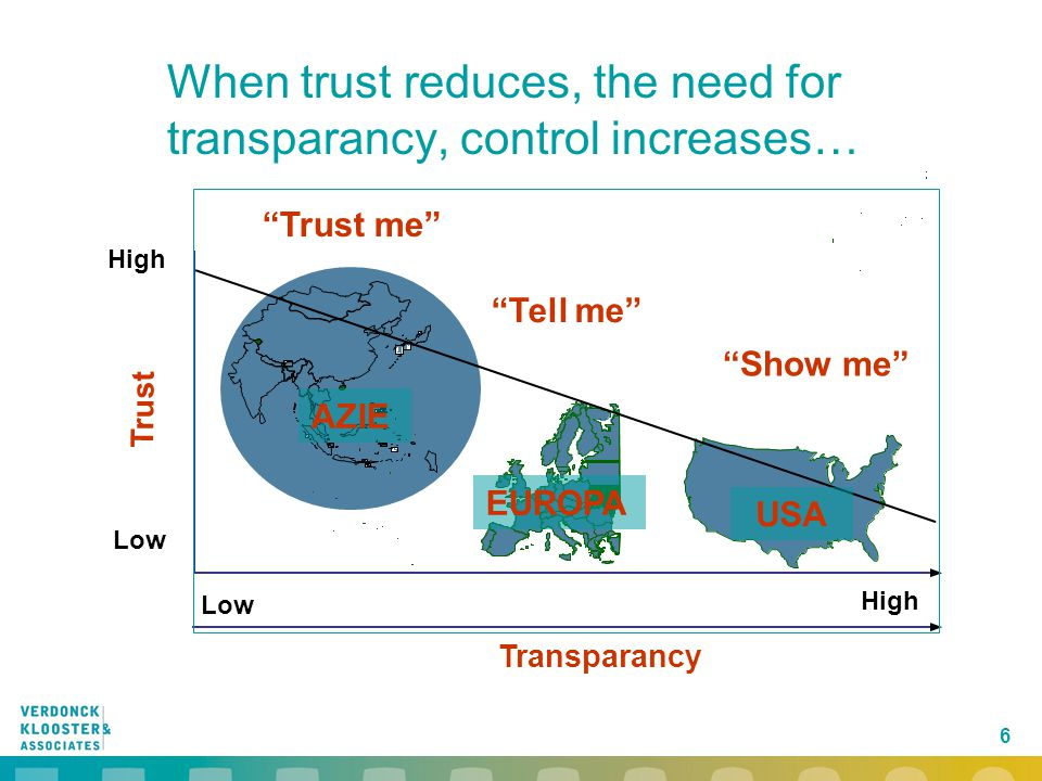 """6 EUROPA USA High Low High """"Trust me"""" """"Tell me"""" """"Show me"""" Trust Transparancy AZIE When trust reduces, the need for transparancy, control increases…"""