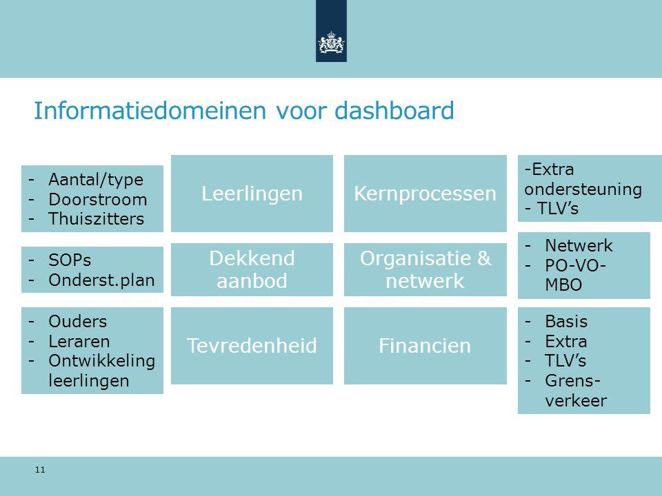 Informatiedomeinen voor dashboard 11 LeerlingenKernprocessen Dekkend aanbod Organisatie & netwerk TevredenheidFinancien -Aantal/type -Doorstroom -Thui