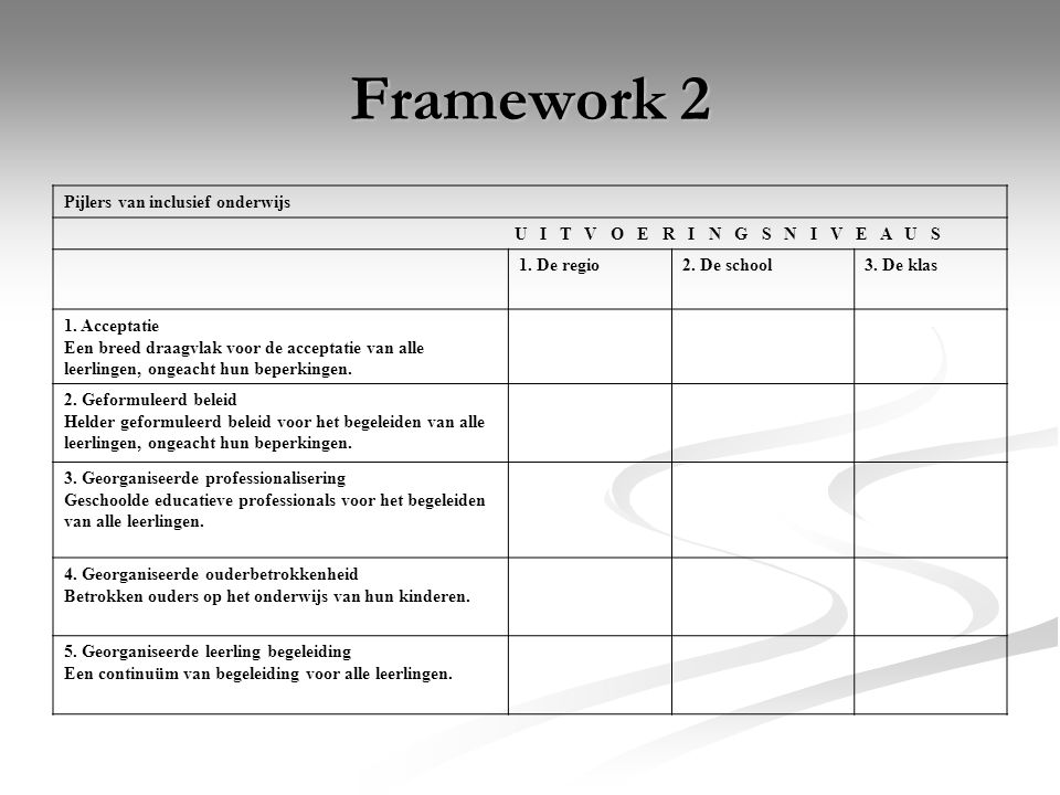 Framework 2 Pijlers van inclusief onderwijs U I T V O E R I N G S N I V E A U S 1. De regio2. De school3. De klas 1. Acceptatie Een breed draagvlak vo