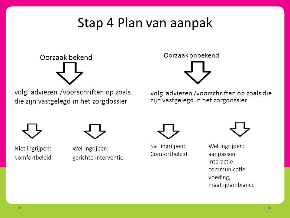 Stap 4 Plan van aanpak Oorzaak onbekend volg adviezen /voorschriften op zoals die zijn vastgelegd in het zorgdossier Niet ingrijpen:Wel ingrijpen: Com