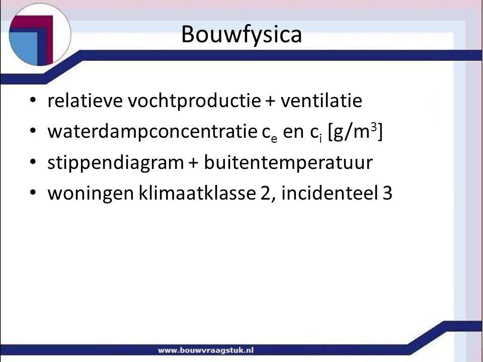 relatieve vochtproductie + ventilatie waterdampconcentratie c e en c i [g/m 3 ] stippendiagram + buitentemperatuur woningen klimaatklasse 2, incidente