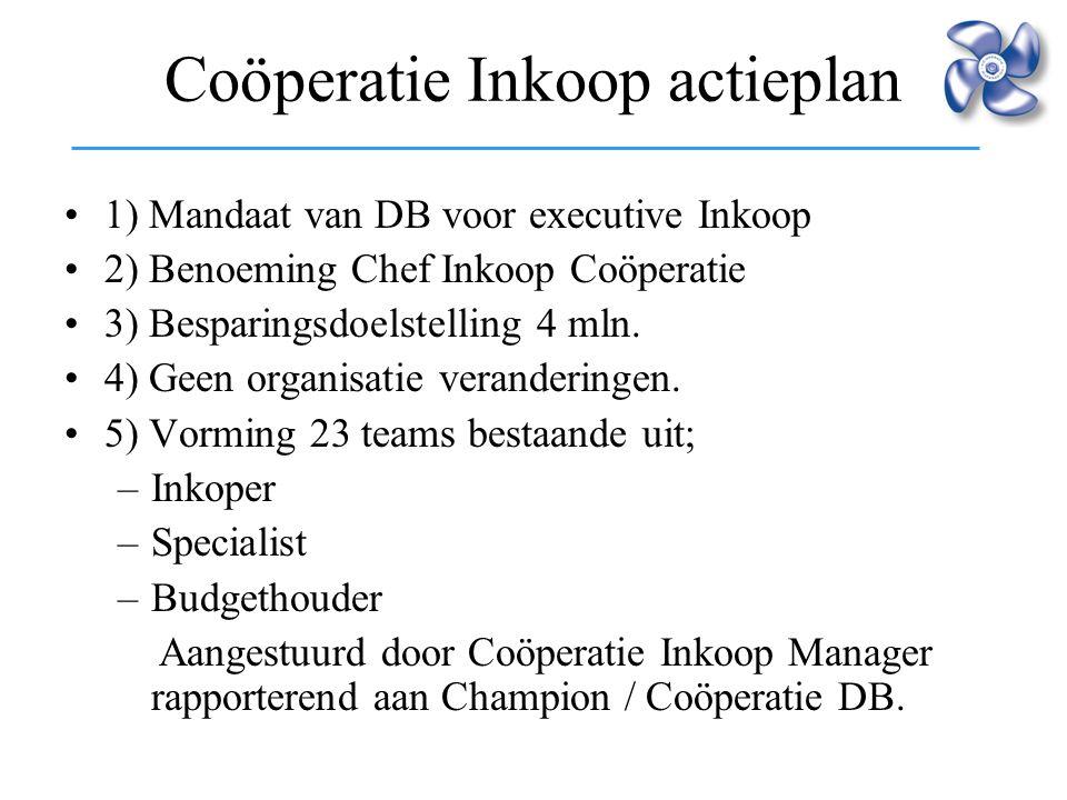 Coöperatie Inkoop actieplan 1) Mandaat van DB voor executive Inkoop 2) Benoeming Chef Inkoop Coöperatie 3) Besparingsdoelstelling 4 mln. 4) Geen organ