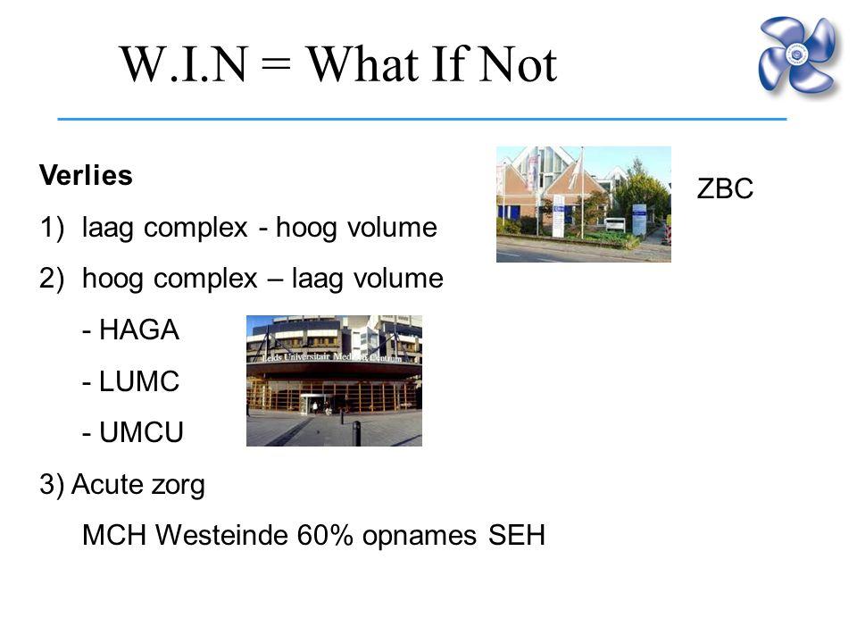 W.I.N = What If Not Verlies 1)laag complex - hoog volume 2)hoog complex – laag volume - HAGA - LUMC - UMCU 3) Acute zorg MCH Westeinde 60% opnames SEH