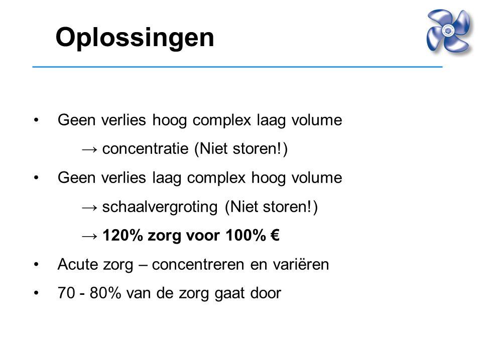 Geen verlies hoog complex laag volume → concentratie (Niet storen!) Geen verlies laag complex hoog volume → schaalvergroting (Niet storen!) → 120% zor