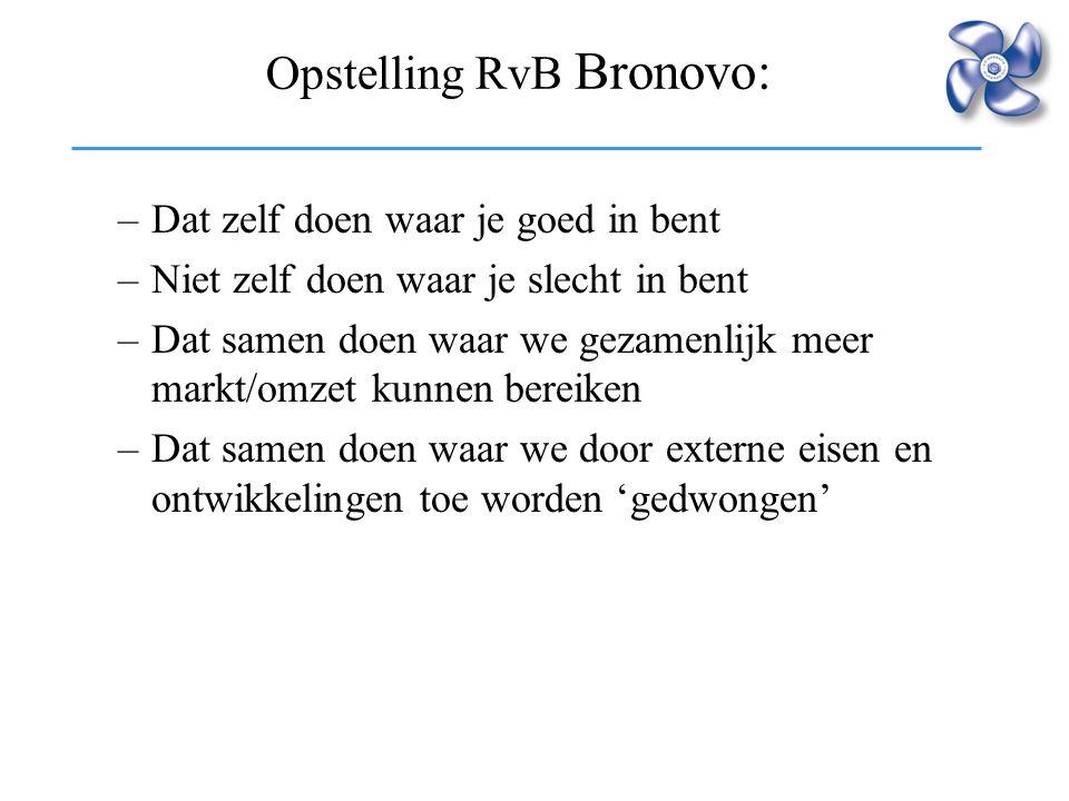 Opstelling RvB Bronovo: –Dat zelf doen waar je goed in bent –Niet zelf doen waar je slecht in bent –Dat samen doen waar we gezamenlijk meer markt/omze