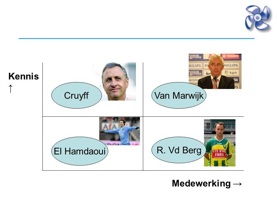 Kennis ↑ Medewerking → CruyffVan Marwijk El Hamdaoui R. Vd Berg