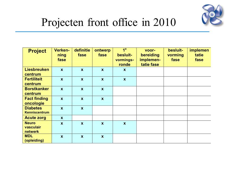Intensivering samenwerking Projecten front office in 2010