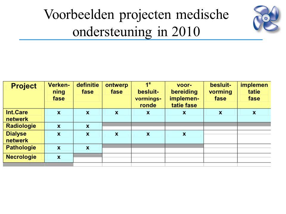 Intensivering samenwerking Voorbeelden projecten medische ondersteuning in 2010