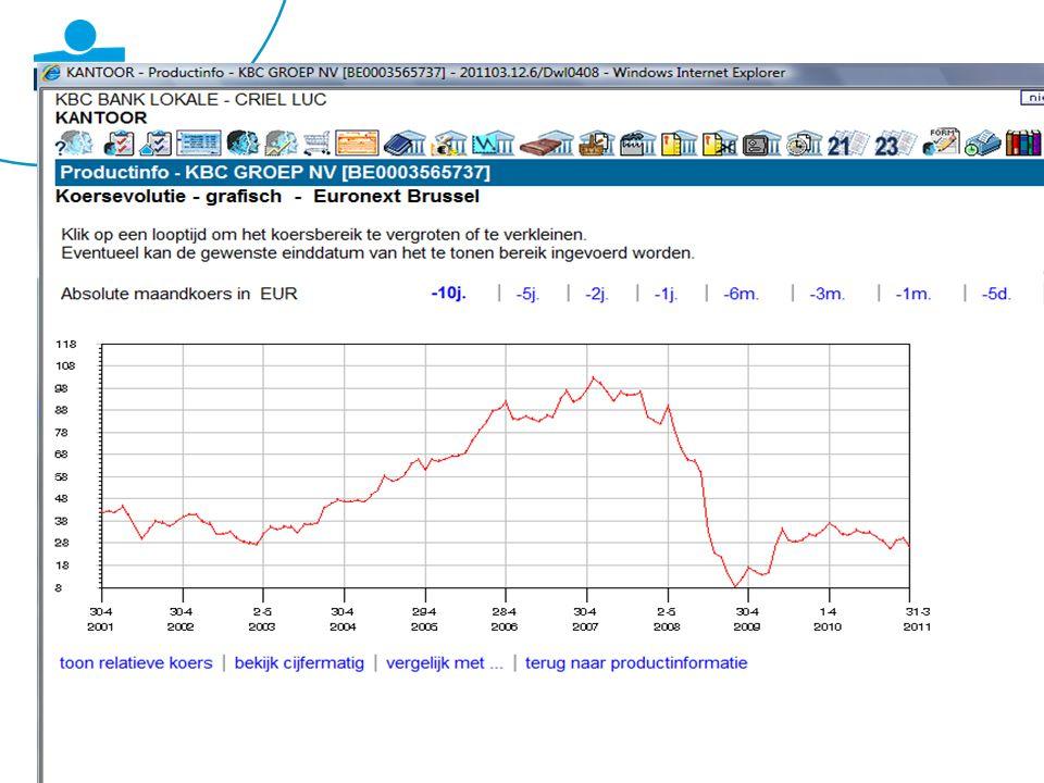 7 2007:crisis huizenmarkt VS 2008: 8 sept.Faillissement Lehman Brothers 28 sept.