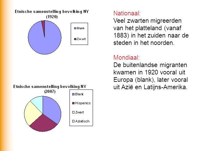 Nationaal: Veel zwarten migreerden van het platteland (vanaf 1883) in het zuiden naar de steden in het noorden. Mondiaal: De buitenlandse migranten kw