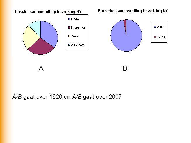 AB A/B gaat over 1920 en A/B gaat over 2007