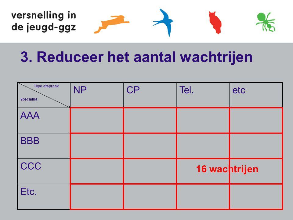3.Reduceer het aantal wachtrijen Type afspraak Specialist NPCPTel.etc AAA BBB CCC Etc.