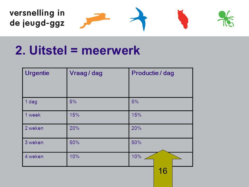 2. Uitstel = meerwerk UrgentieVraag / dagProductie / dag 1 dag5% 1 week15% 2 weken20% 3 weken50% 4 weken10% 16