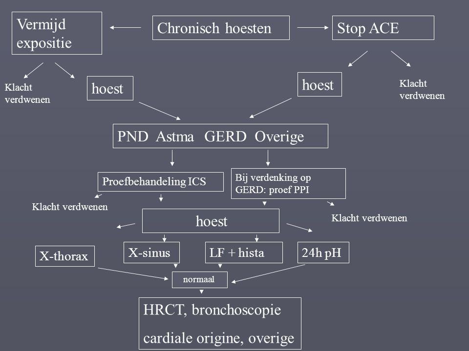 Chronisch hoestenStop ACE Vermijd expositie hoest Klacht verdwenen hoest PND Astma GERD Overige X-thorax X-sinusLF + hista Bij verdenking op GERD: pro
