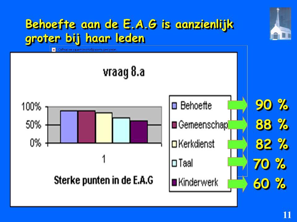 Behoefte aan de E.A.G is aanzienlijk groter bij haar leden 90 % 90 % 88 % 88 % 82 % 82 % 70 % 70 % 60 % 60 % 11