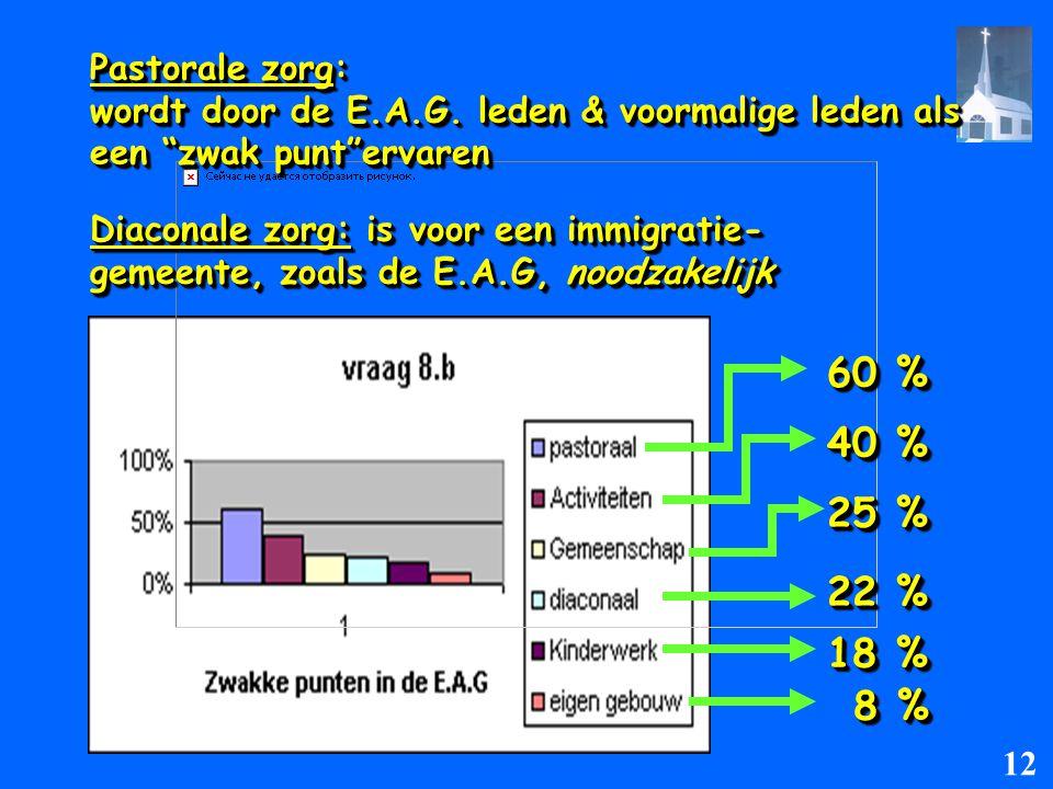 """Pastorale zorg: wordt door de E.A.G. leden & voormalige leden als een """"zwak punt""""ervaren 60 % 60 % 40 % 40 % 25 % 25 % 22 % 22 % 18 % 18 % Diaconale z"""