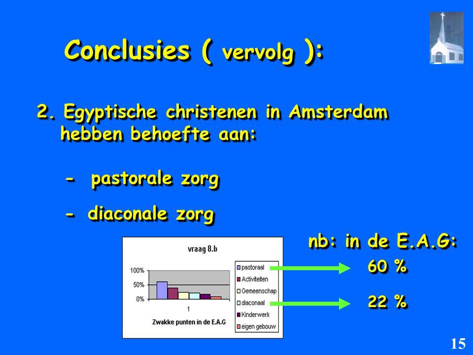 60 % 60 % 22 % 22 % 2. Egyptische christenen in Amsterdam hebben behoefte aan: Conclusies ( vervolg ): - pastorale zorg -diaconale zorg nb: in de E.A.