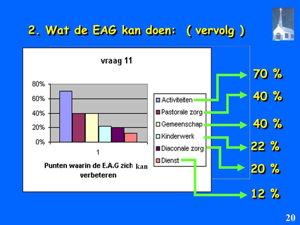 2. Wat de EAG kan doen: ( vervolg ) 70 % 70 % 40 % 40 % 40 % 22 % 22 % 20 % 20 % 12 % 12 % kan 20