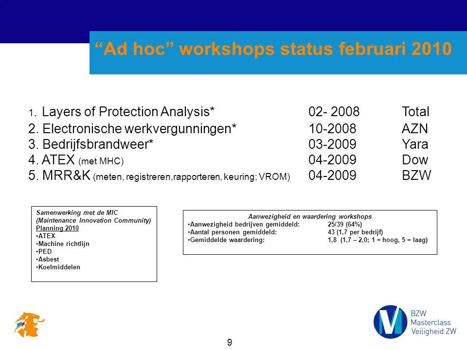 9 Ad hoc workshops status februari 2010 1.Layers of Protection Analysis*02- 2008Total 2.