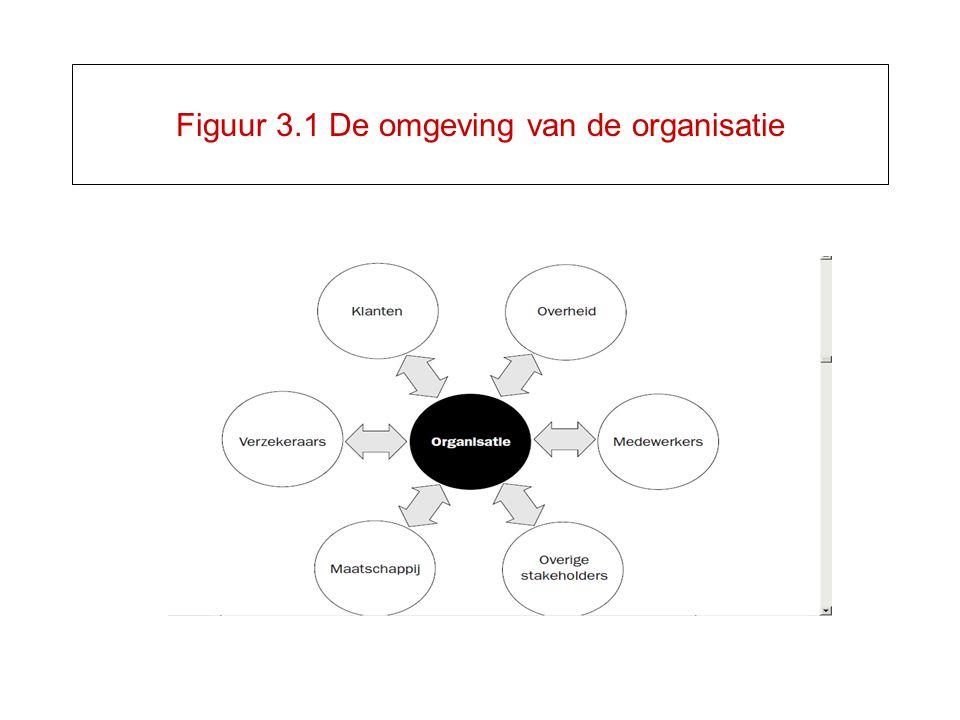 Figuur 3.1 De omgeving van de organisatie