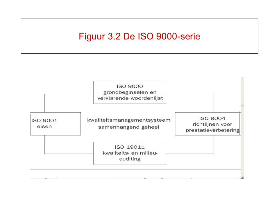Figuur 3.2 De ISO 9000-serie