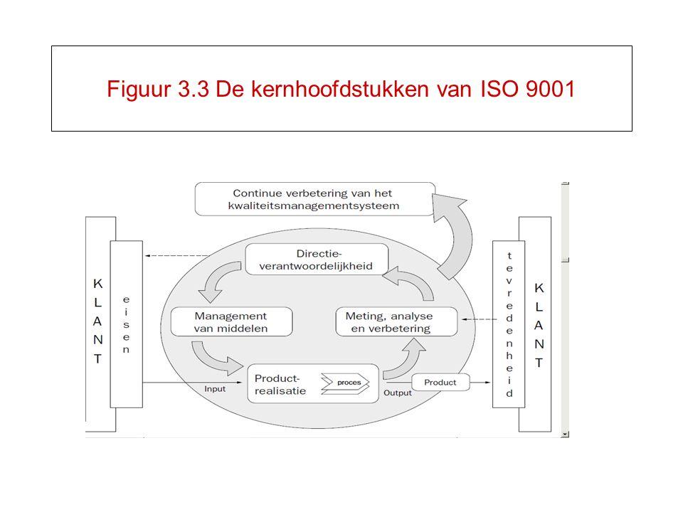 Figuur 3.3 De kernhoofdstukken van ISO 9001