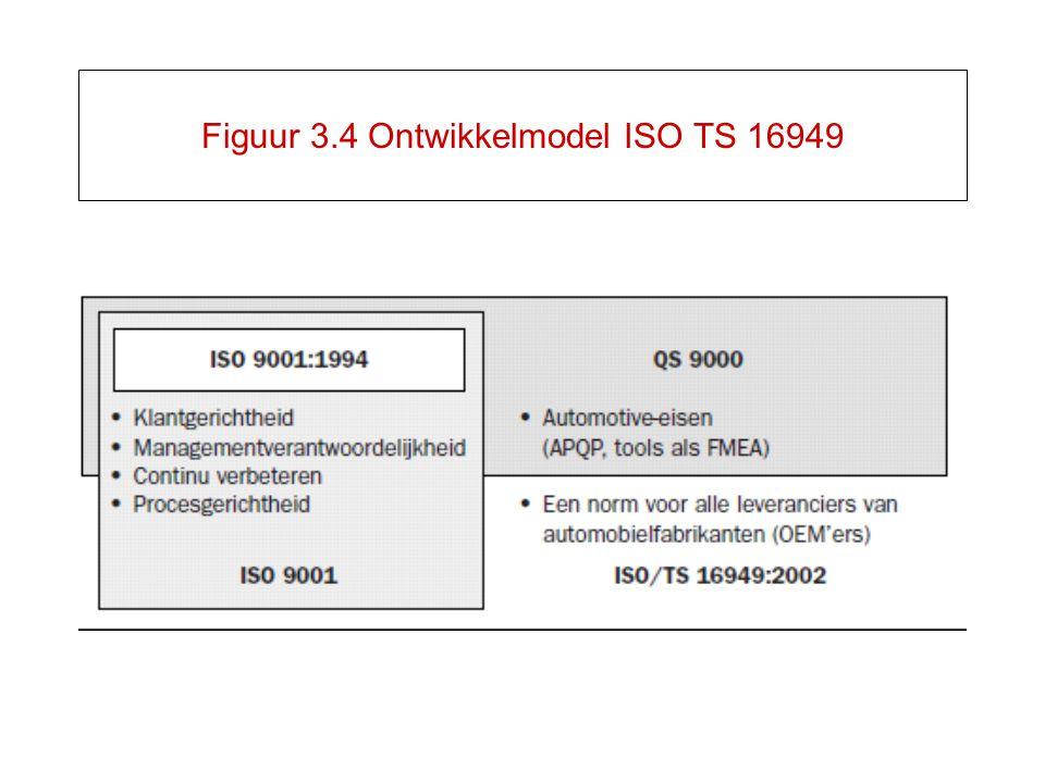 Figuur 3.4 Ontwikkelmodel ISO TS 16949