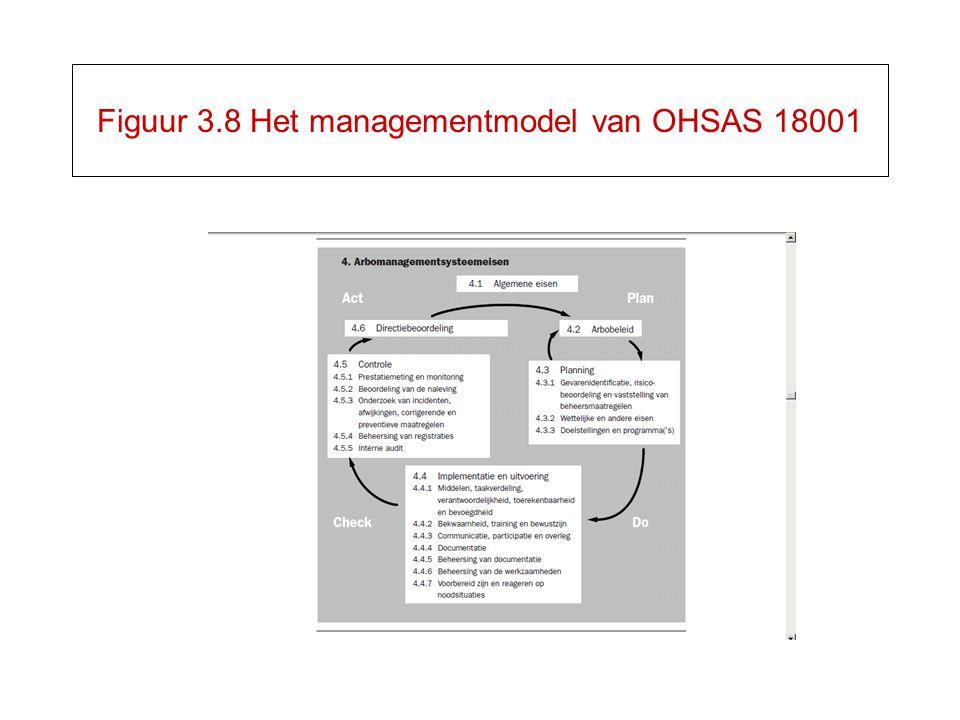 Figuur 3.8 Het managementmodel van OHSAS 18001