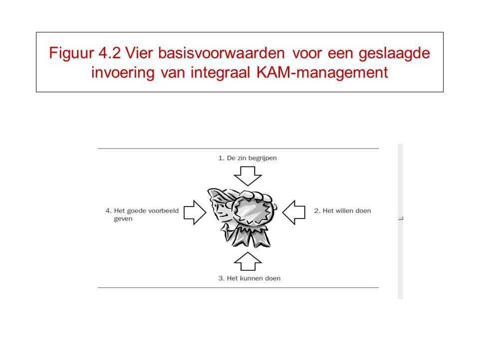 Figuur 4.2 Vier basisvoorwaarden voor een geslaagde invoering van integraal KAM-management