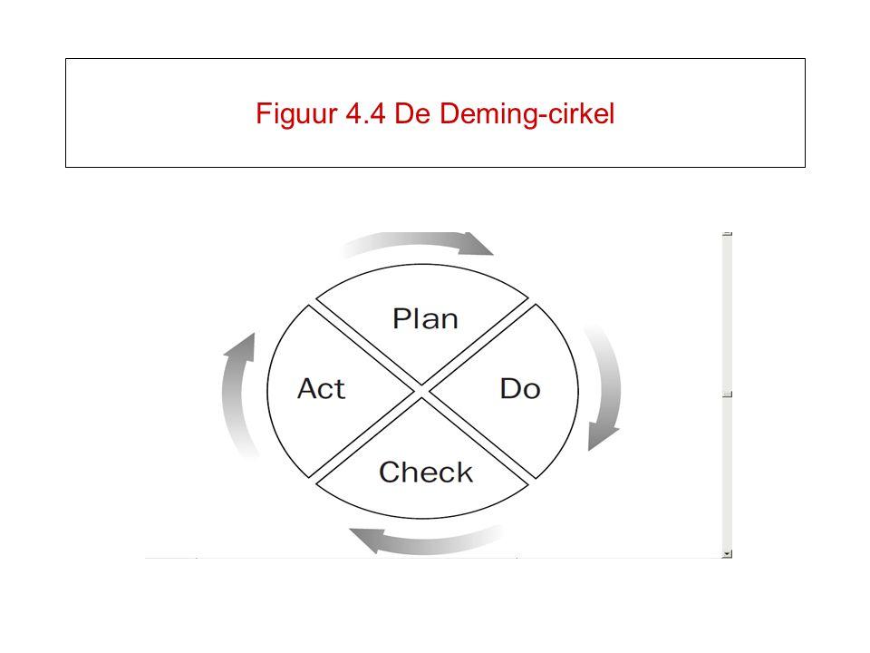 Figuur 4.4 De Deming-cirkel