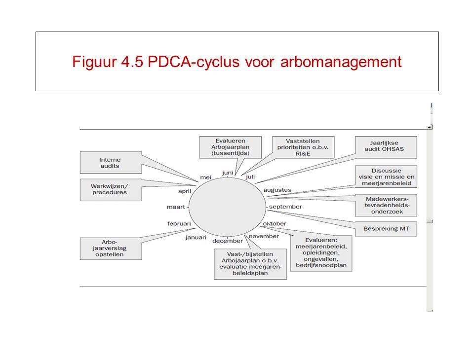 Figuur 4.5 PDCA-cyclus voor arbomanagement