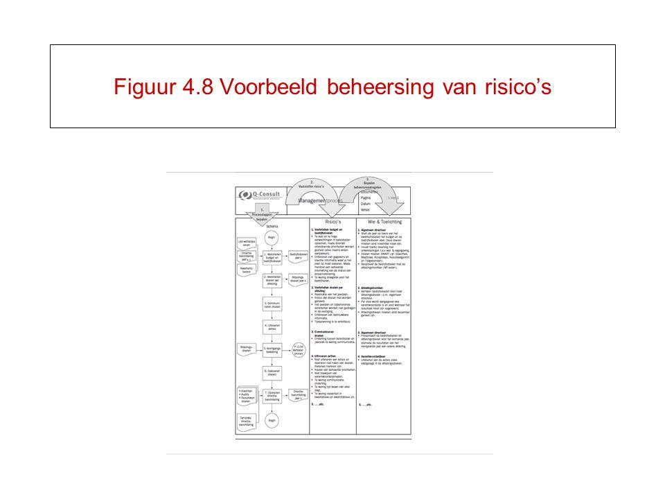 Figuur 4.8 Voorbeeld beheersing van risico's