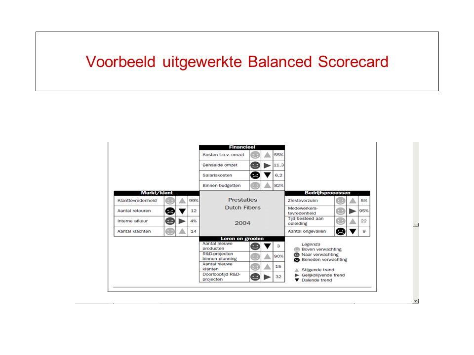 Voorbeeld uitgewerkte Balanced Scorecard