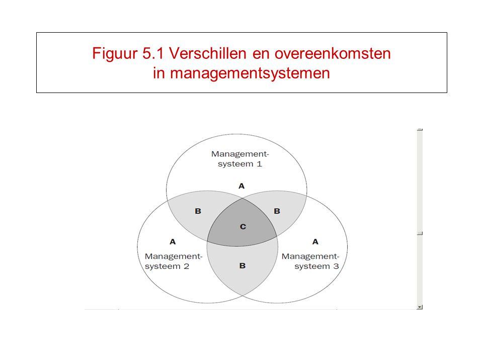 Figuur 5.1 Verschillen en overeenkomsten in managementsystemen