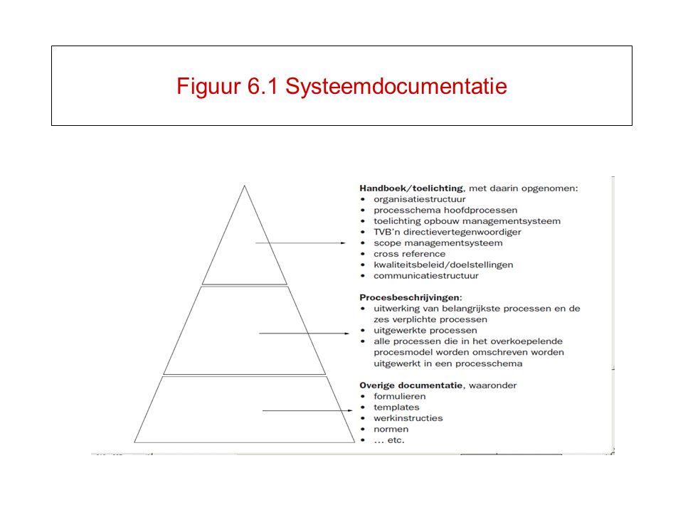 Figuur 6.1 Systeemdocumentatie