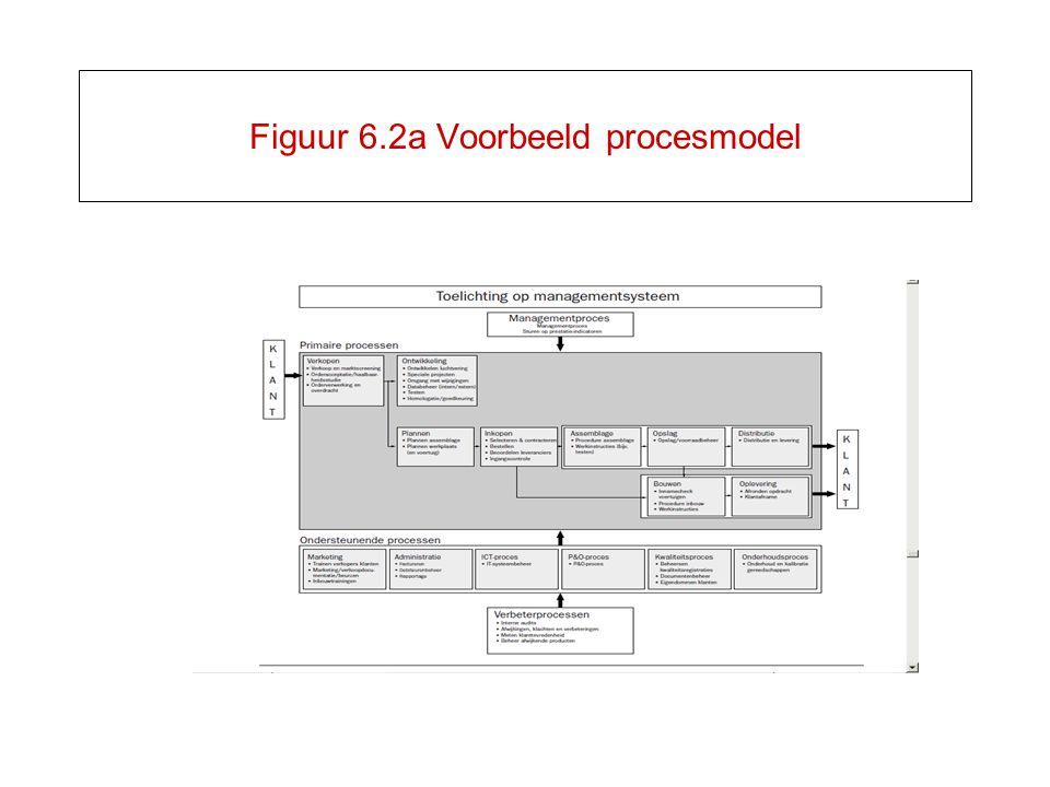 Figuur 6.2a Voorbeeld procesmodel