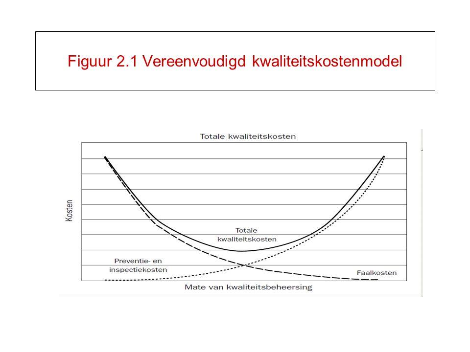 Figuur 2.1 Vereenvoudigd kwaliteitskostenmodel