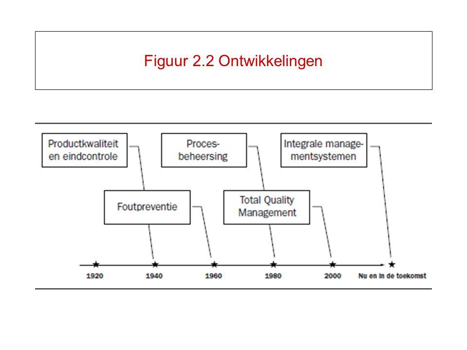 Figuur 2.2 Ontwikkelingen