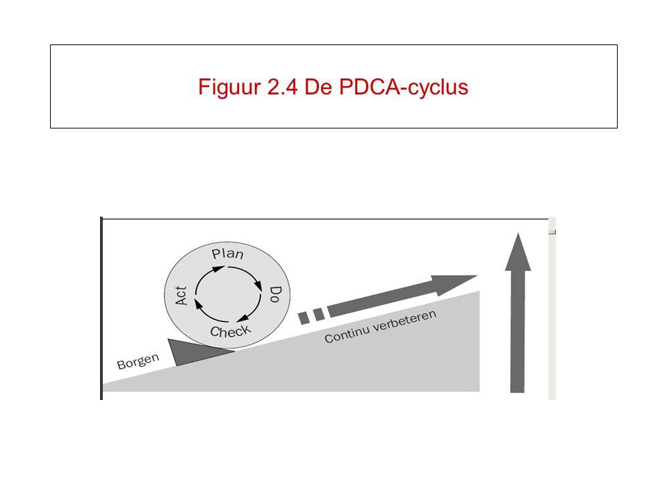 Figuur 2.4 De PDCA-cyclus