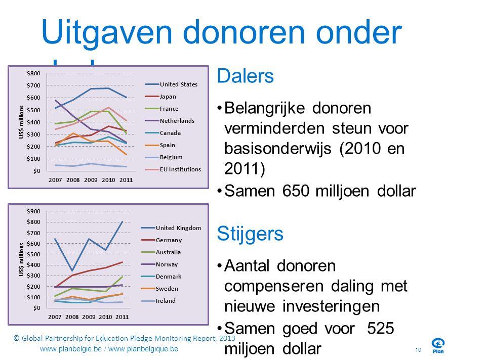 Uitgaven donoren onder druk Dalers Belangrijke donoren verminderden steun voor basisonderwijs (2010 en 2011) Samen 650 milljoen dollar Stijgers Aantal