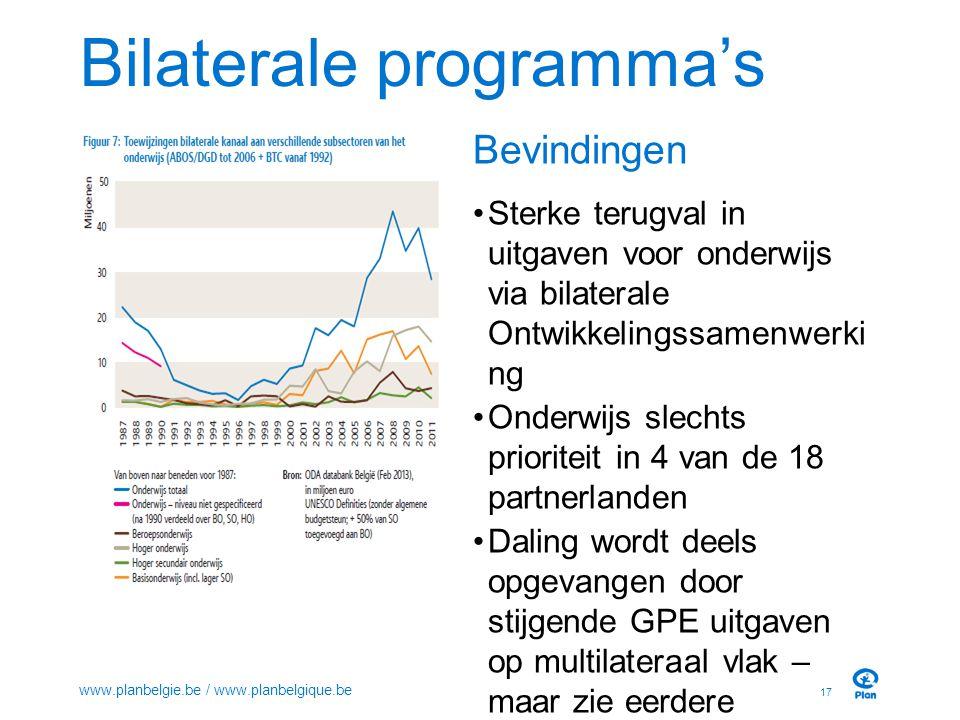 Bilaterale programma's 17 www.planbelgie.be / www.planbelgique.be Bevindingen Sterke terugval in uitgaven voor onderwijs via bilaterale Ontwikkelingss