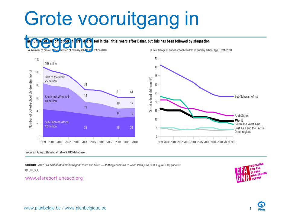 Grote uitdagingen Universele toegang realiseren Kwaliteit van het onderwijs is ondermaats Middelbaar onderwijs 4 www.planbelgie.be / www.planbelgique.be