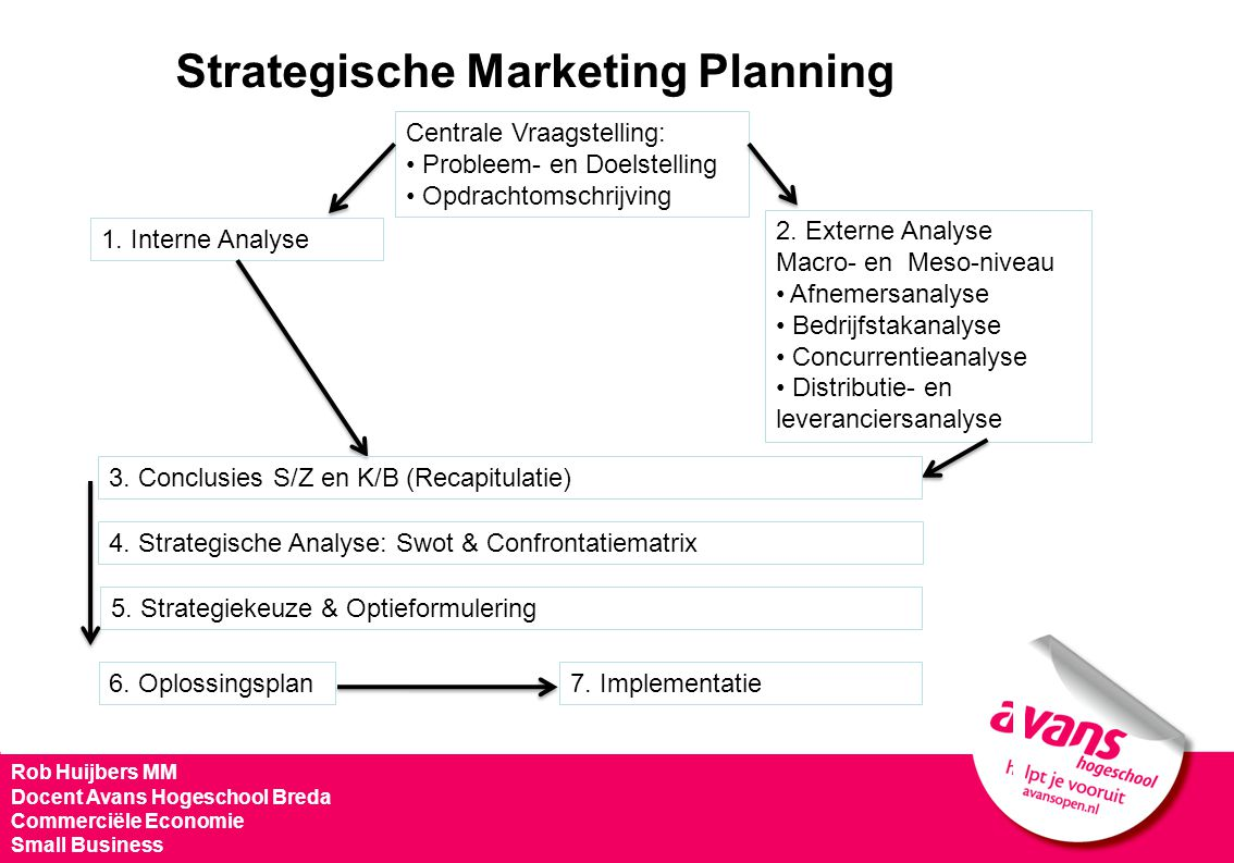 Strategische Marketing Planning Rob Huijbers MM Docent Avans Hogeschool Breda Commerciële Economie Small Business Centrale Vraagstelling: Probleem- en