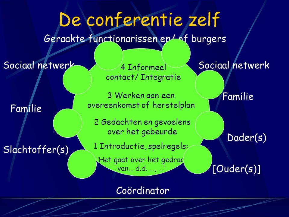 De conferentie zelf Coördinator Slachtoffer(s) Familie Sociaal netwerk Geraakte functionarissen en/ of burgers [Ouder(s)] Dader(s) Familie Sociaal netwerk 1 Introductie, spelregels: 'Het gaat over het gedrag van… d.d.