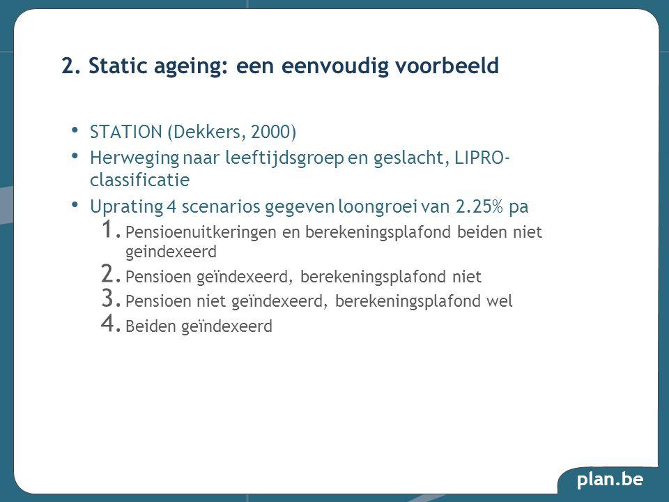 plan.be STATION (Dekkers, 2000) Herweging naar leeftijdsgroep en geslacht, LIPRO- classificatie Uprating 4 scenarios gegeven loongroei van 2.25% pa 1.
